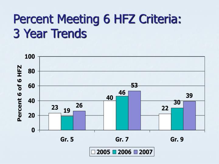 Percent Meeting 6 HFZ Criteria:
