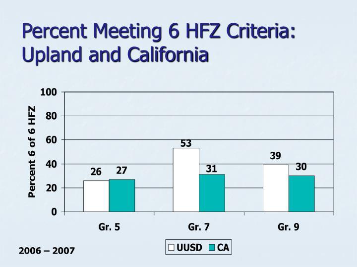 Percent Meeting 6 HFZ Criteria:  Upland and California