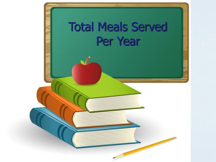 Total Meals Served