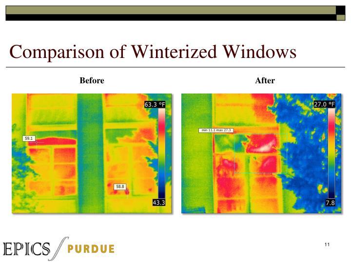 Comparison of Winterized Windows
