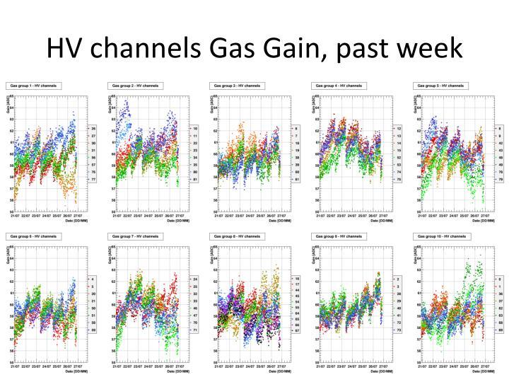 HV channels Gas Gain, past week