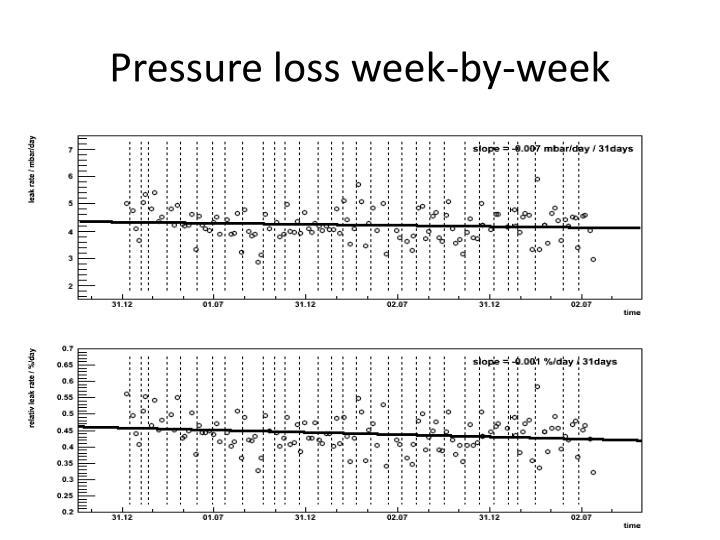 Pressure loss week by week
