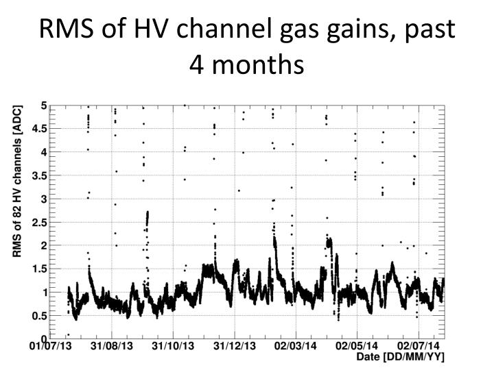 RMS of HV channel gas gains, past 4 months