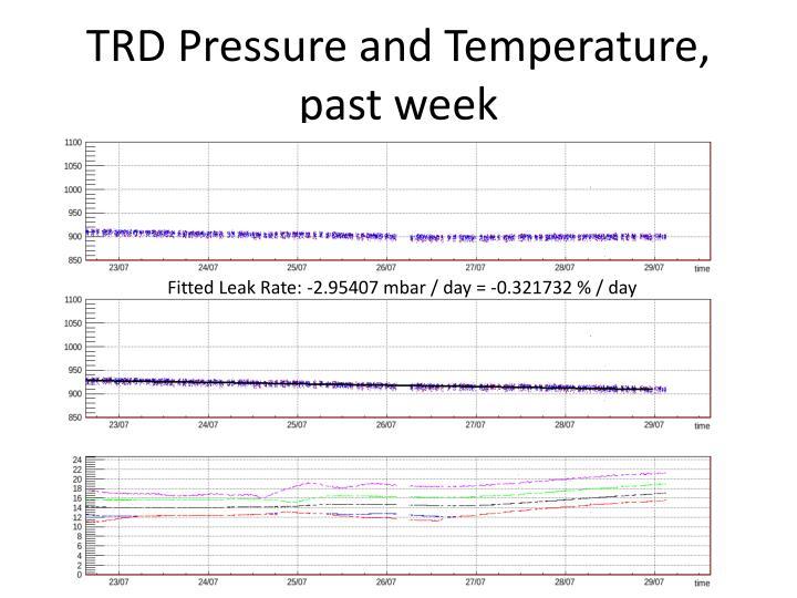 Trd pressure and temperature past week