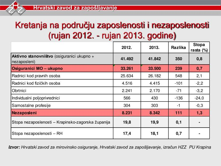 Kretanja na području zaposlenosti i nezaposlenosti (rujan 2012. - rujan 2013. godine)
