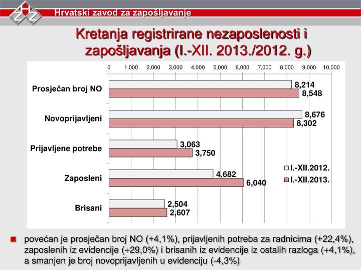 Kretanja registrirane nezaposlenosti i zapošljavanja (I.-XII. 2013./2012. g.)