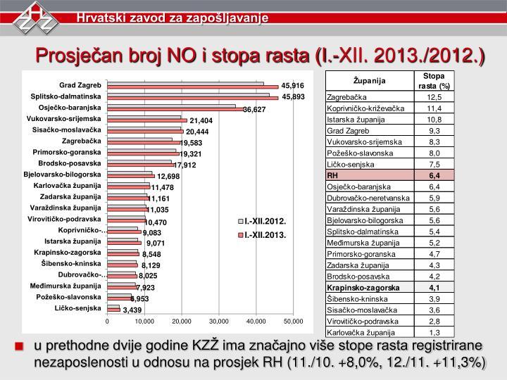 Prosječan broj NO i stopa rasta (I.-XII. 2013./2012.)