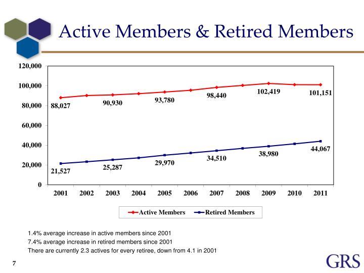 Active Members & Retired Members