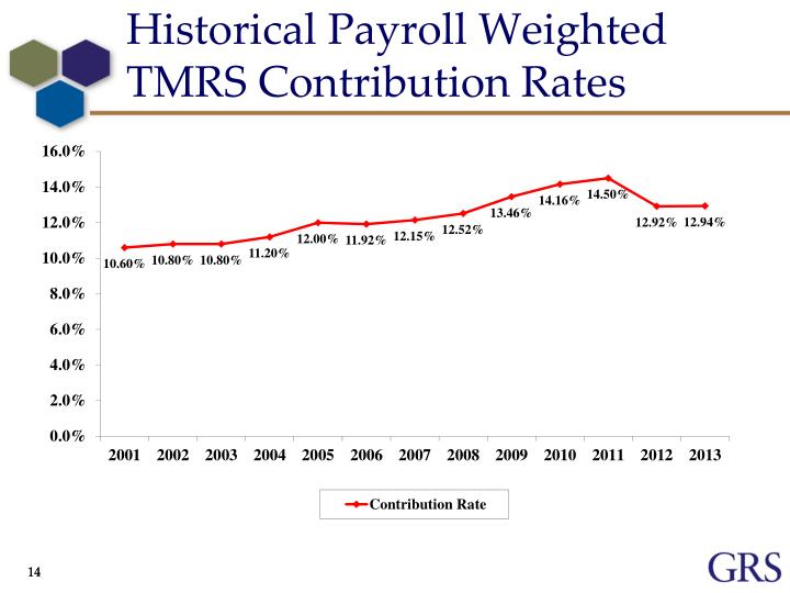 Historical Payroll Weighted