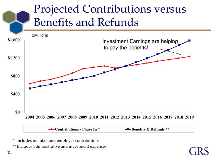 Projected Contributions versus Benefits and Refunds