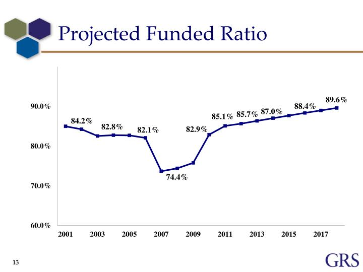 Projected Funded Ratio