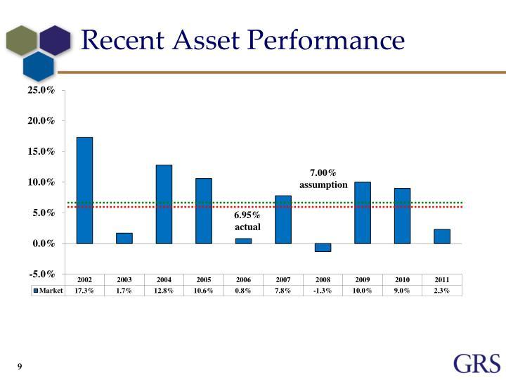 Recent Asset Performance