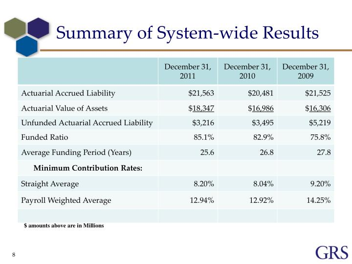 Summary of System-wide Results
