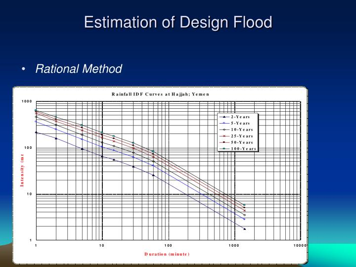 Top 6 Methods for Estimation of Flood Discharge