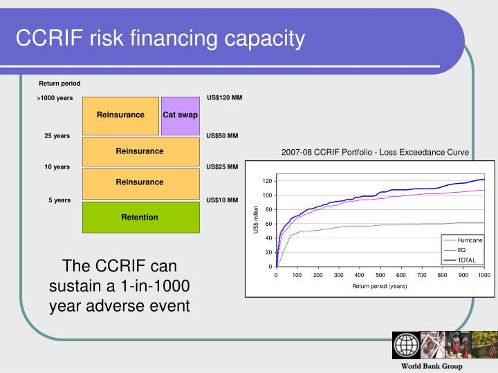 CCRIF risk financing capacity