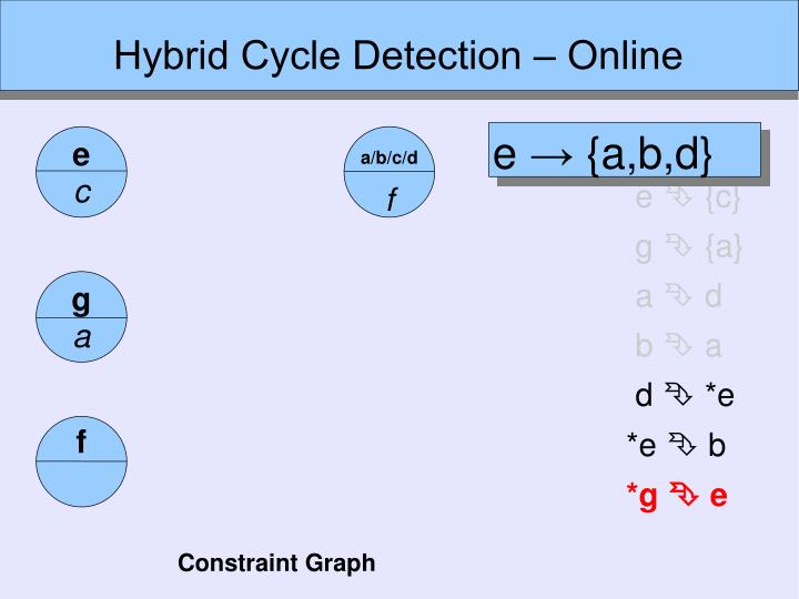 Hybrid Cycle Detection ‒ Online
