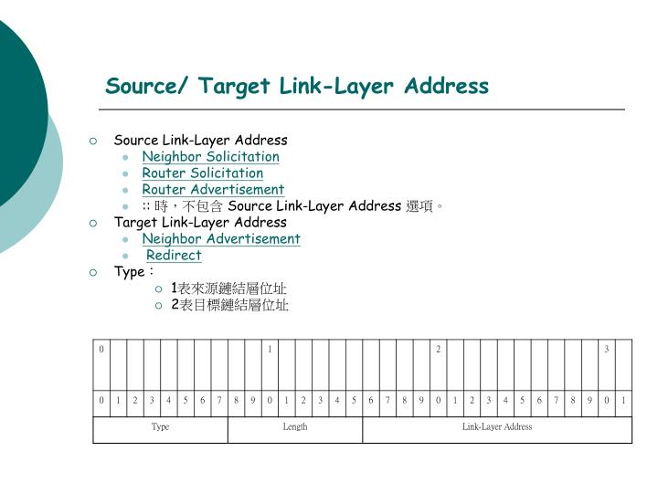 Source/ Target Link-Layer Address