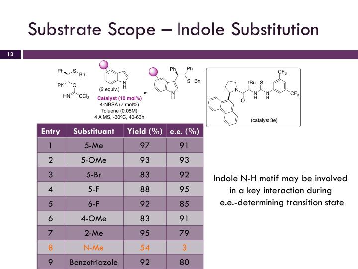 Substrate Scope – Indole Substitution