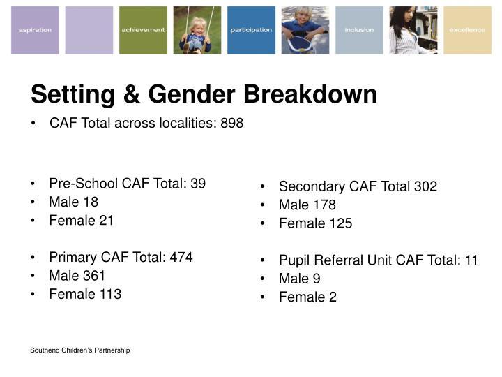 Setting & Gender Breakdown