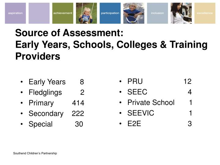 Source of Assessment: