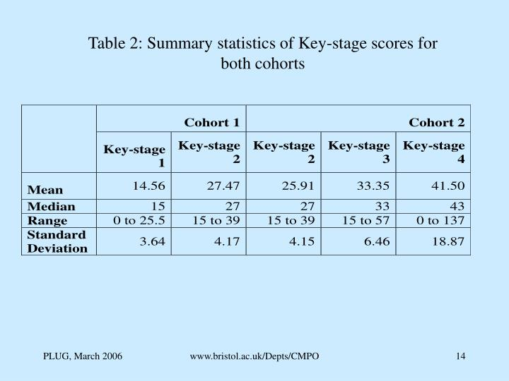 Table 2: Summary statistics of Key-stage scores for both cohorts
