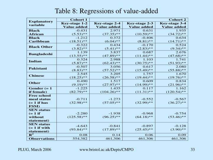 Table 8: Regressions of value-added