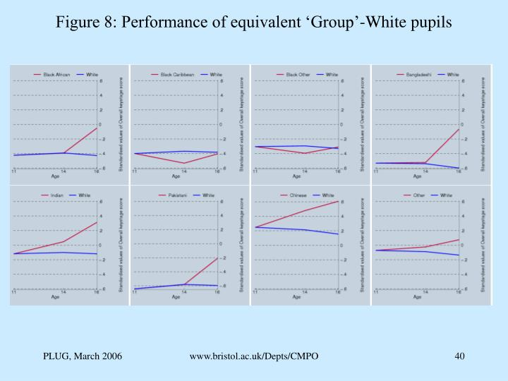 Figure 8: Performance of equivalent 'Group'-White pupils