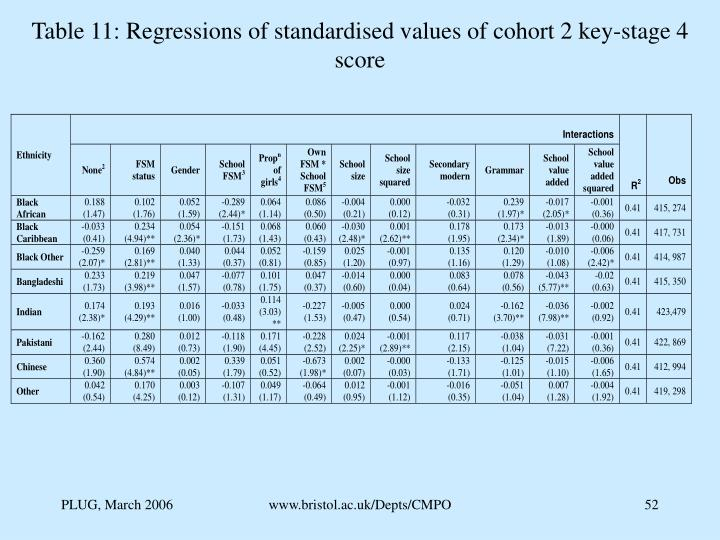 Table 11: Regressions of standardised values of cohort 2 key-stage 4 score