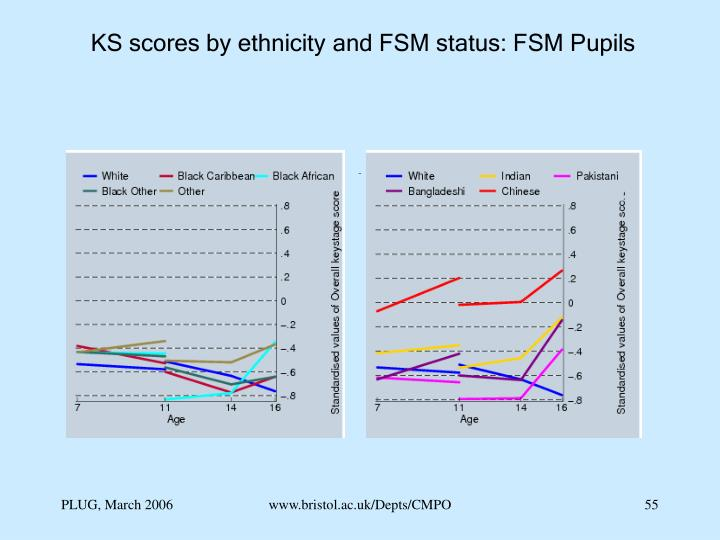 KS scores by ethnicity and FSM status: FSM Pupils
