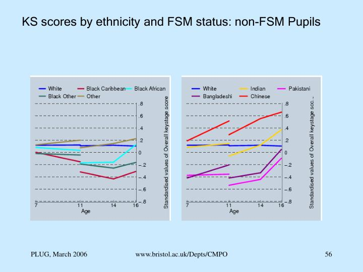 KS scores by ethnicity and FSM status: non-FSM Pupils