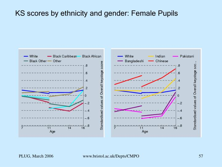 KS scores by ethnicity and gender: Female Pupils