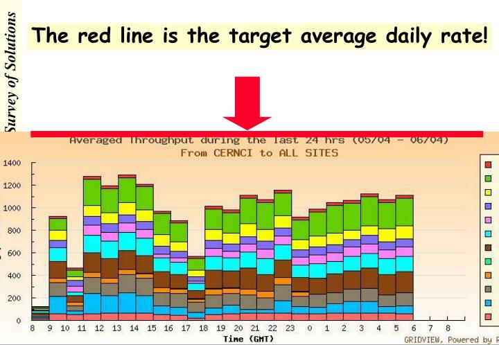 The red line is the target average daily rate!