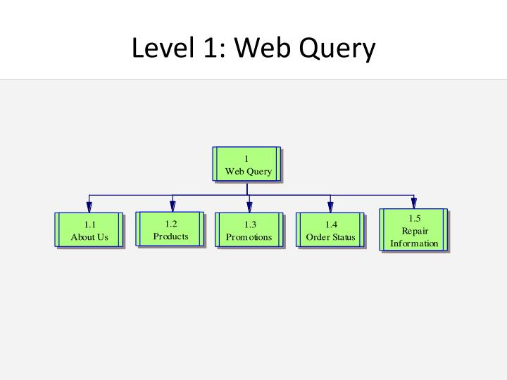 Level 1: Web Query