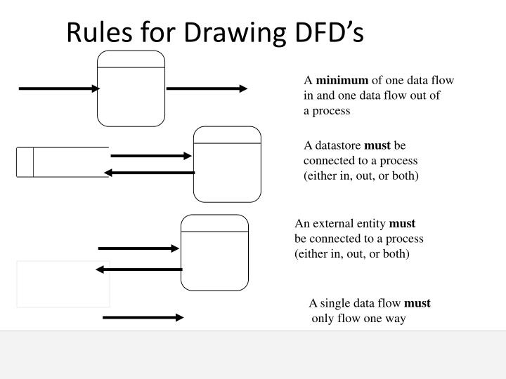 Rules for Drawing DFD's