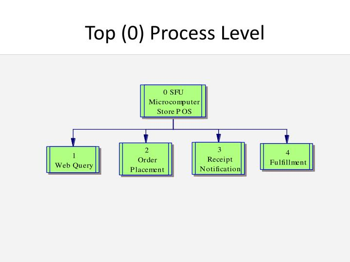 Top (0) Process Level