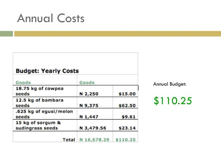 Annual Costs