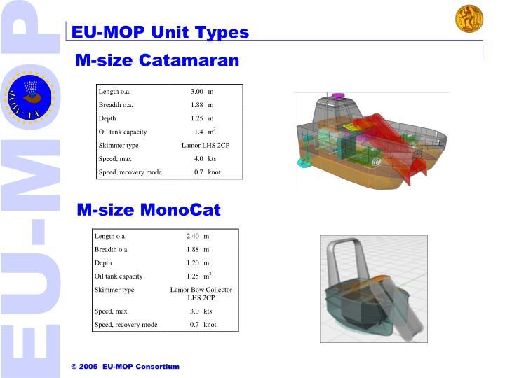 EU-MOP Unit Types