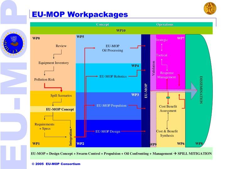EU-MOP Workpackages
