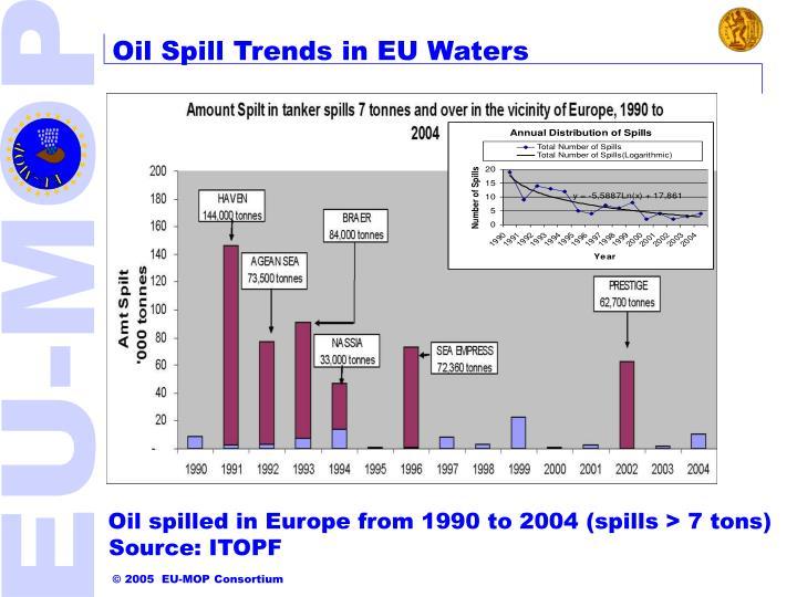 Oil Spill Trends in EU Waters