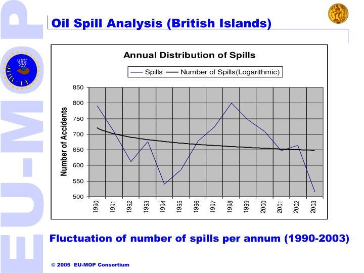 Oil Spill Analysis (British Islands)