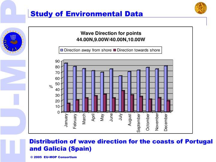 Study of Environmental Data