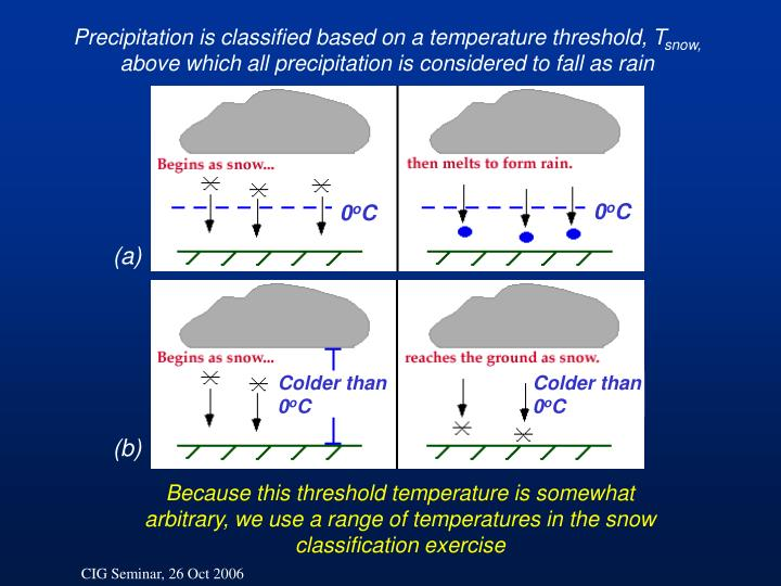 Precipitation is classified based on a temperature threshold, T