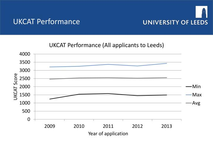 UKCAT Performance