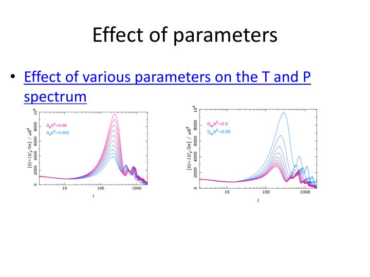 Effect of parameters