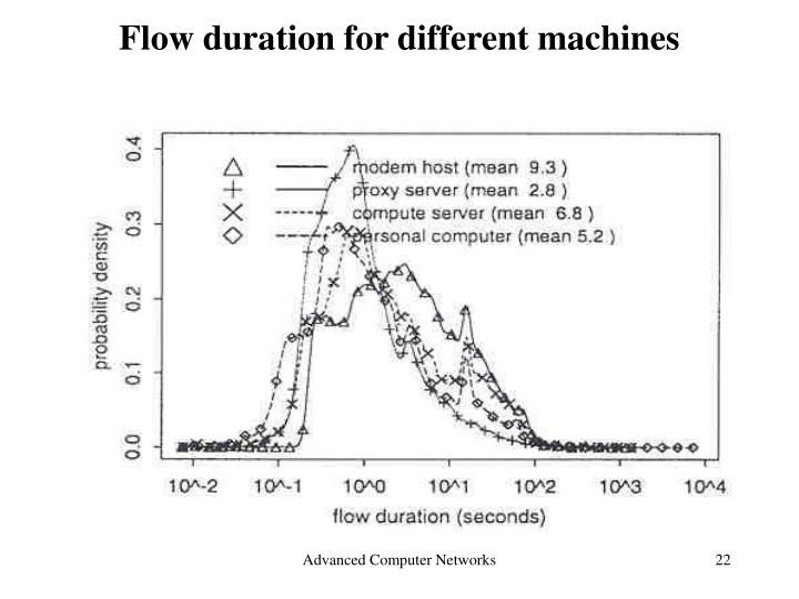 Flow duration for different machines