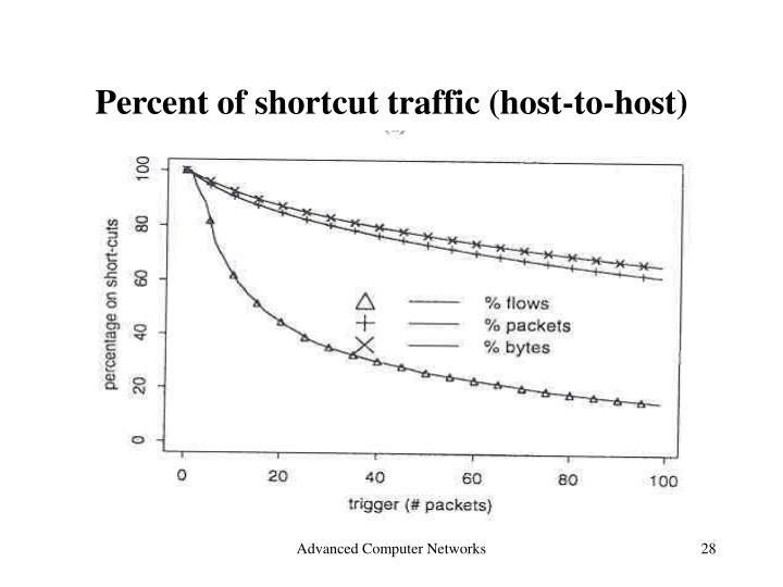 Percent of shortcut traffic (host-to-host)