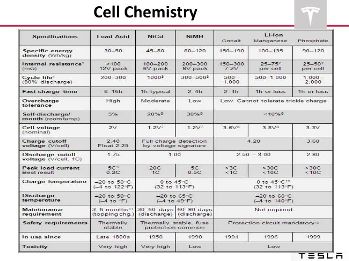 Cell Chemistry