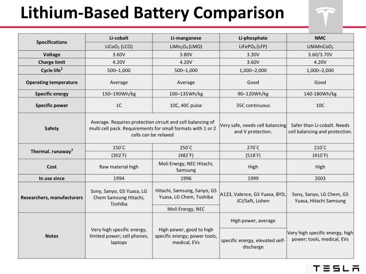 Lithium-Based Battery Comparison
