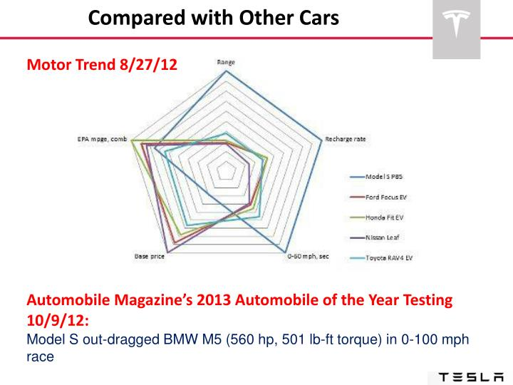 Compared with Other Cars