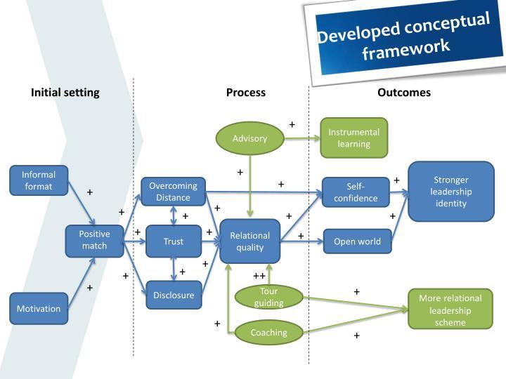 Developed conceptual framework